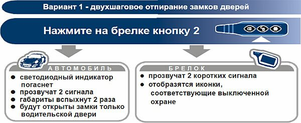 Управление дополнительным каналом №2