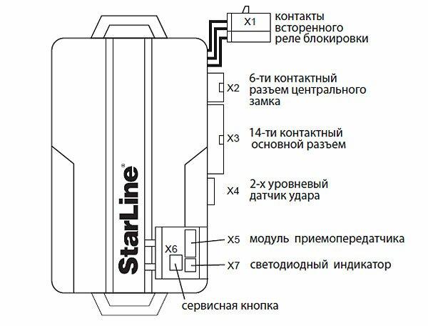 Starline A62 Инструкция