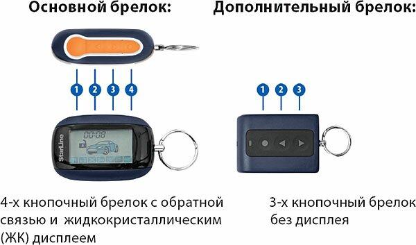 Брелки управления сигнализацией