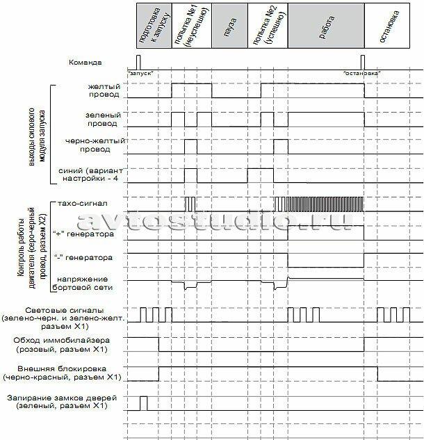 Временная диаграмма работы автосигнализации при дистанционном запуске двигателя